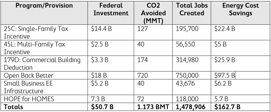 Energy Efficiency Policies Impact