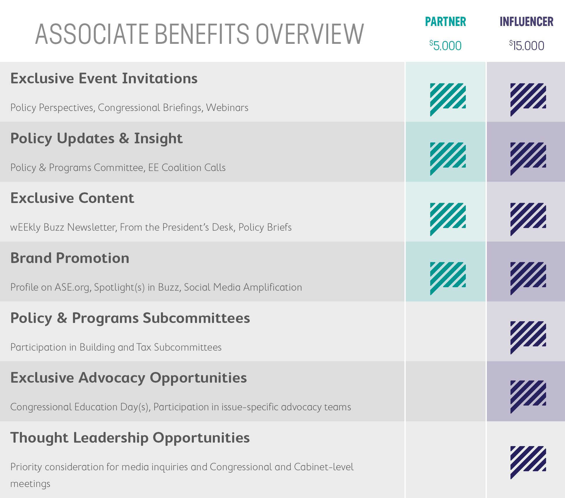 Associates Benefits