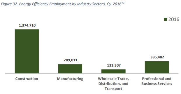 Energy Efficiency Employment by Industry Sectors - EE Jobs