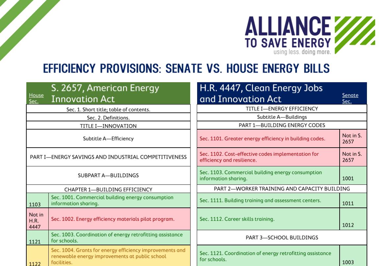 House/Senate Energy Bill