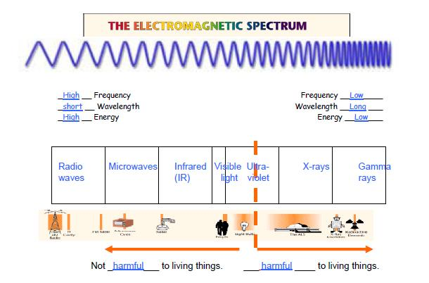 Electromagnetic Spectrum Diagram images