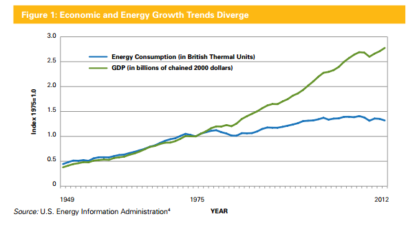 Economic and energy growth trends diverge