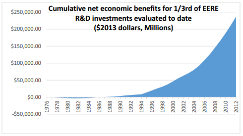 EERE investment benefits graph 1