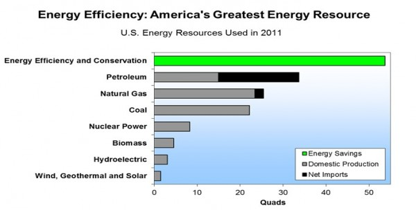 America's Greatest Natural Resource