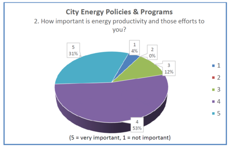 The importance of city energy efficiency policies and programs