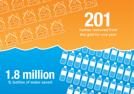 In 2014, CCN saved an impressive amount of energy and water.