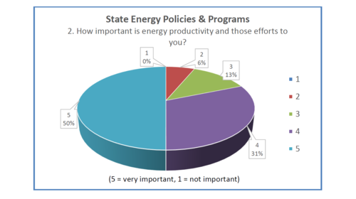 The importance of state energy efficiency policies and programs
