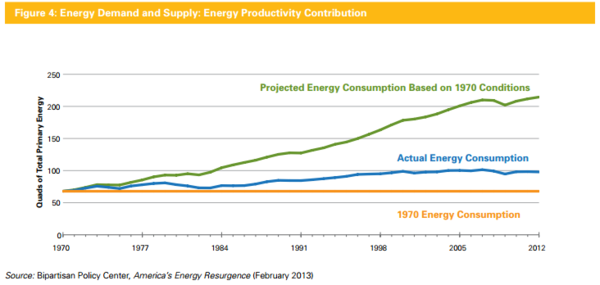 The contribution of energy productivity to energy demand and supply