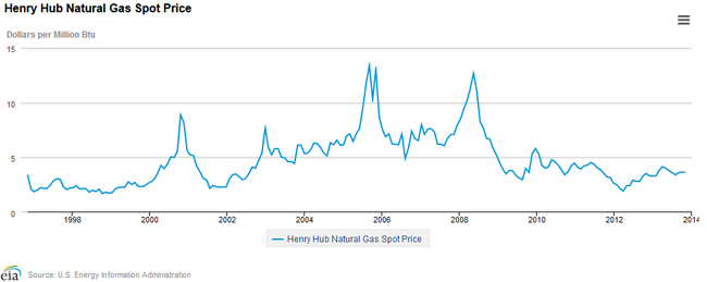Volatile natural gas markets from the past 20 years.