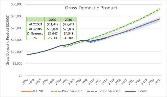 Ah-ha! you say. Clearly the forecast of GDP dropped and given the u201ccoupledu201d relationship between GDP and energy use this must be the reason the forecasts ...  sc 1 st  Alliance to Save Energy & How Have Major Federal Policies Shaped Our Energy Future ... azcodes.com