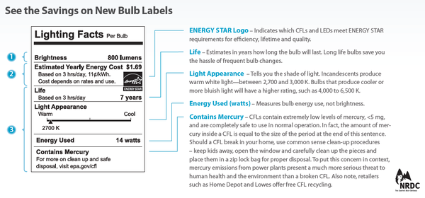 New bulb labels include yearly savings, life expectancy, and more.