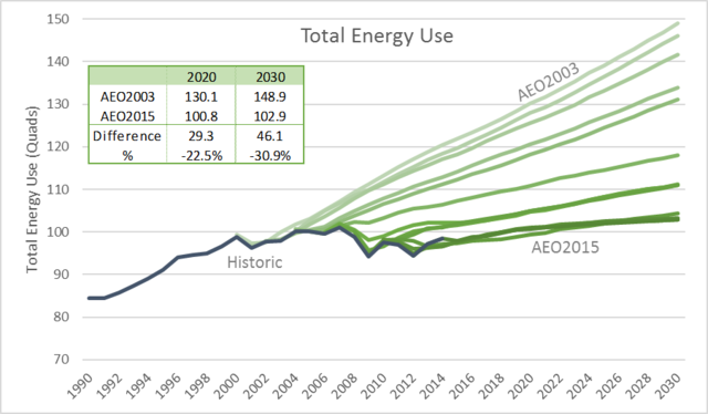 How Have Major Federal Policies Shaped Our Energy Future? | Alliance