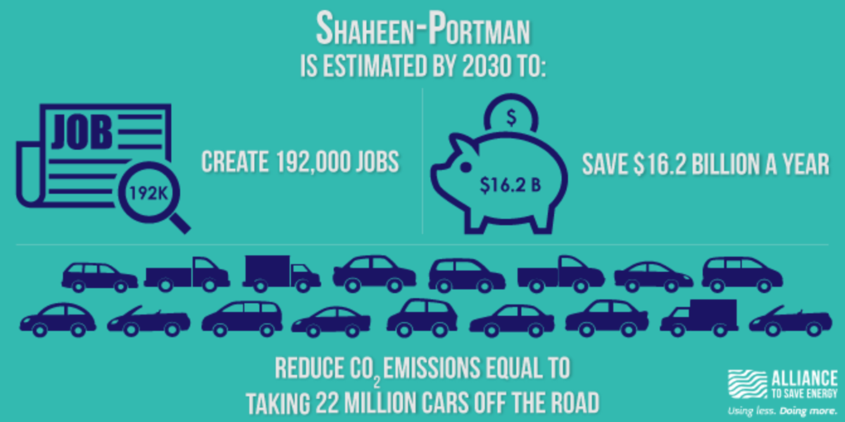 Shaheen-Portman is estimated by 2030 to create 192,000 jobs, save $16.2 billion, and reduce CO2 emissions equal to taking 22 million cards off the road.